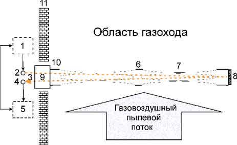 Конструкция и способ использования  пылемера ИДИП-01ПМ